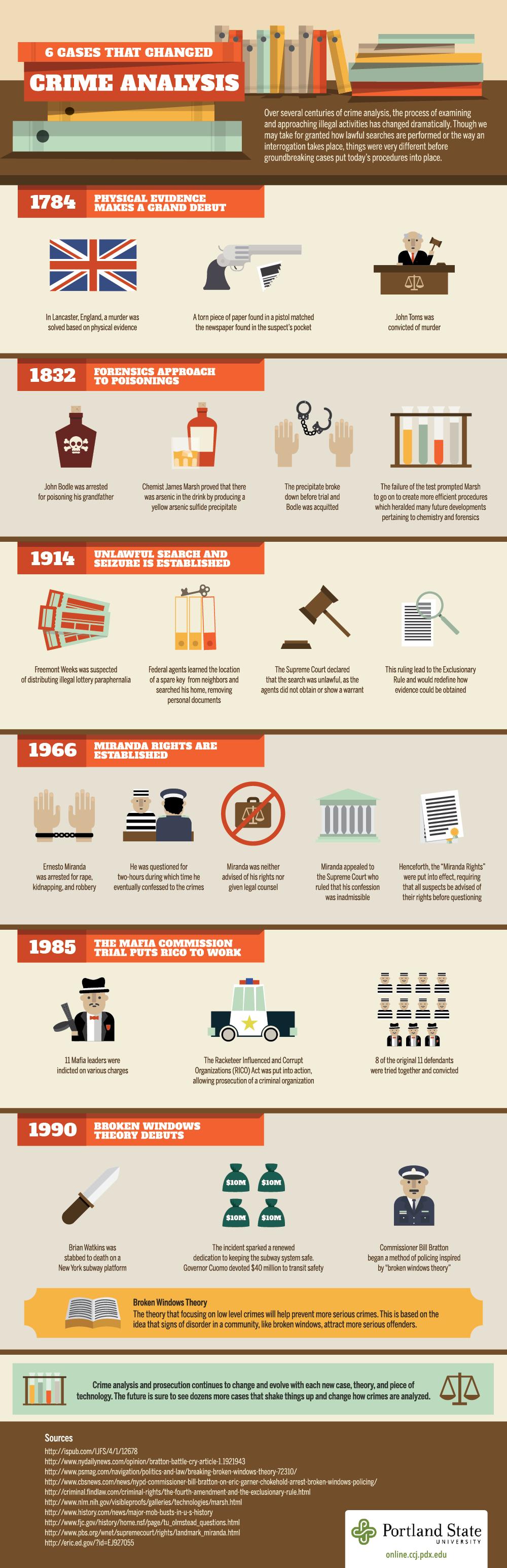 Crime-Analysis_Infographic